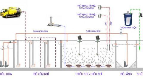INAERO-MBBR: Xử lý nước thải y tế, nước thải sinh hoạt