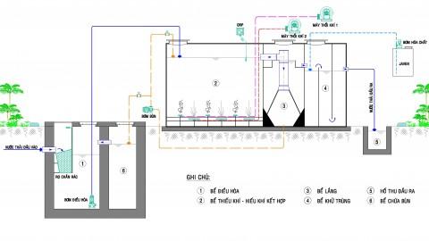 INAERO-MBBR Giải pháp xử lý nước thải y tế, nước thải sinh hoạt quy mô nhỏ