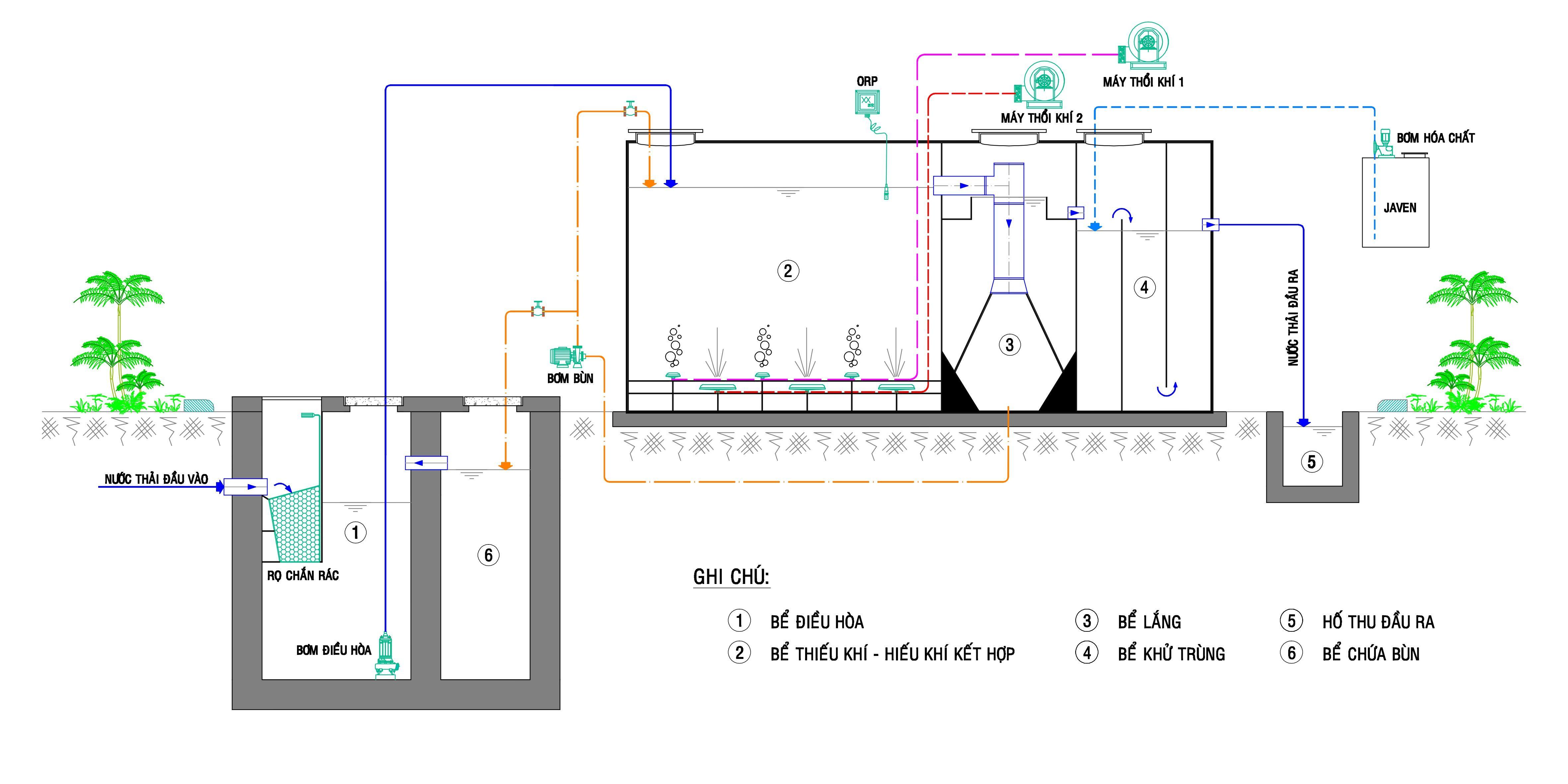 INAERO-10 Loại bỏ triệt để ni tơ – phốt phát trong nước thải sinh hoạt